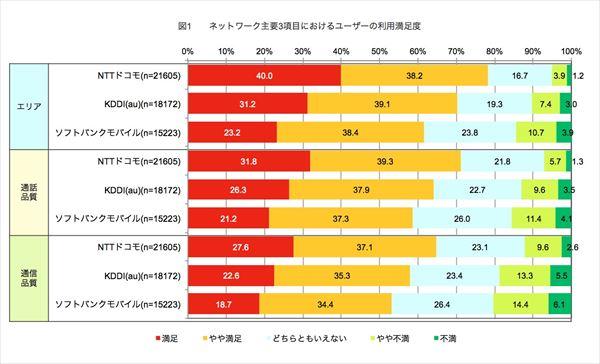 スマホユーザー5.5万人に満足度調査、ドコモが圧倒的な強さで1位