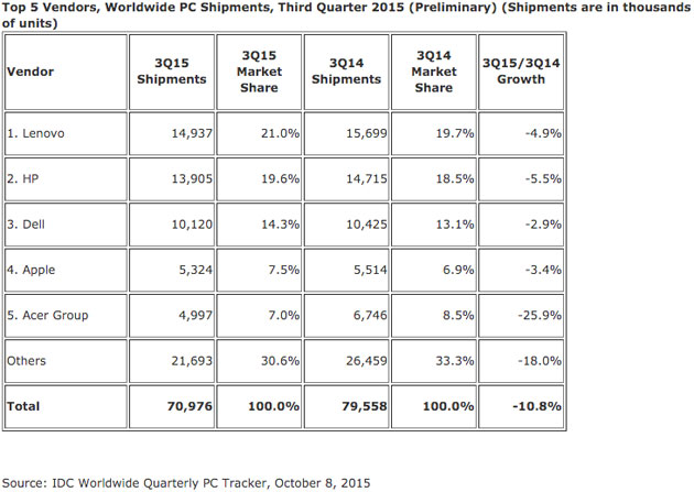 IDC's PC market share estimate for Q3 2015