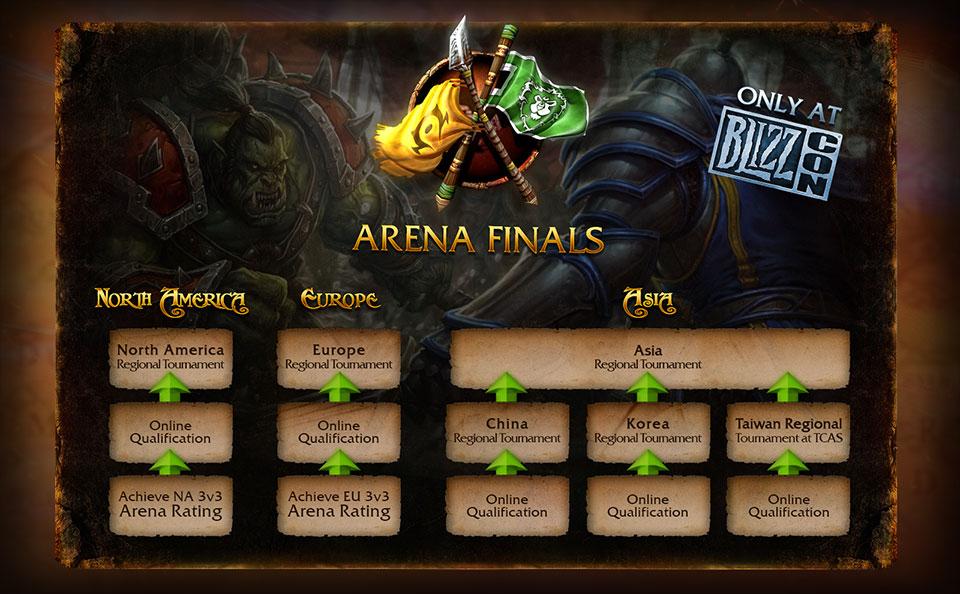 Arena qualifying tree