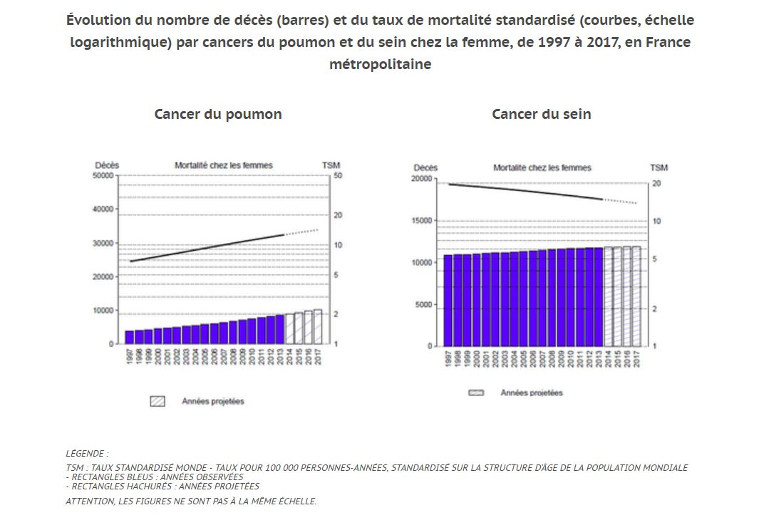 chez les femmes le cancer du poumon pourrait bient t tre plus mortel que le cancer du sein. Black Bedroom Furniture Sets. Home Design Ideas