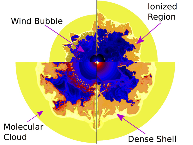 Slices of a simulation showing how bubbles around a massive star evolve over the course of millions of years (moving clockwise from top left).