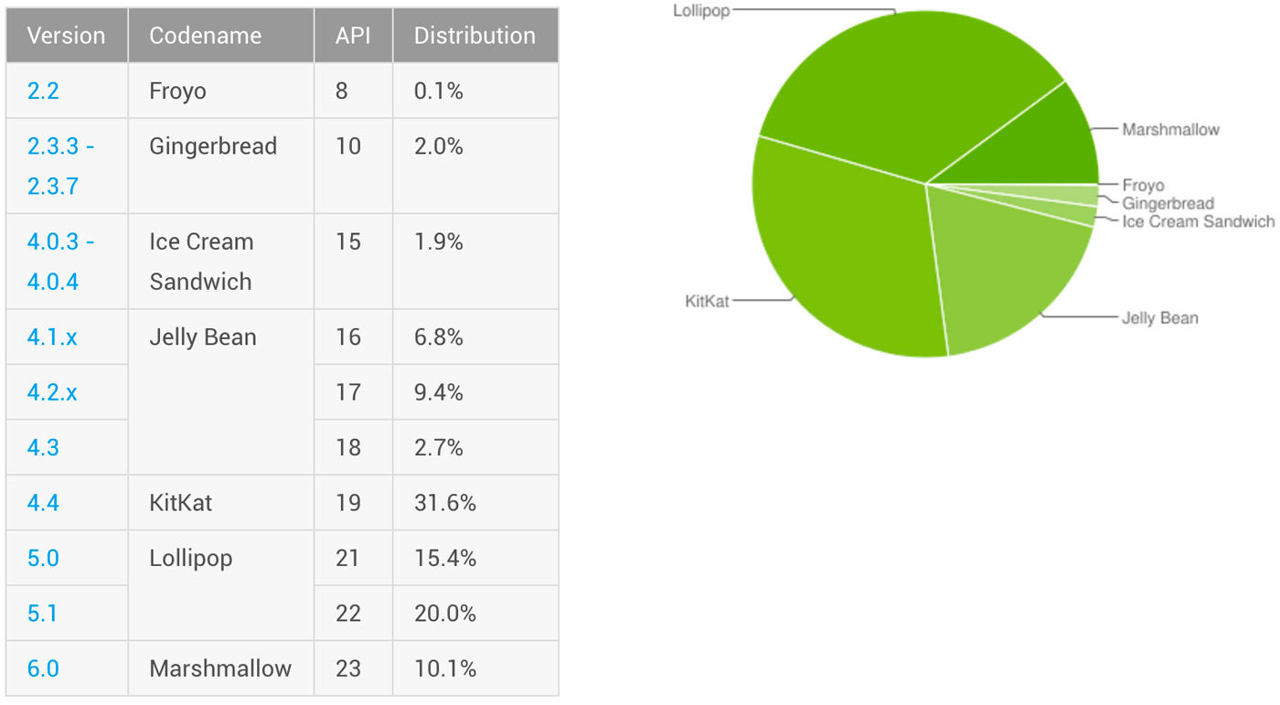 Marshmallow is now on 10 percent of Android devices
