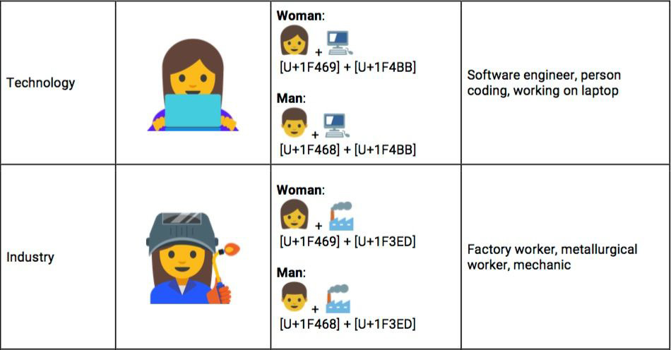 Google wants emoji that give working women their due