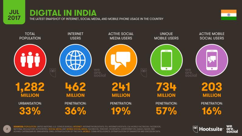 Indien jetzt Facebook-Land Nummer 1