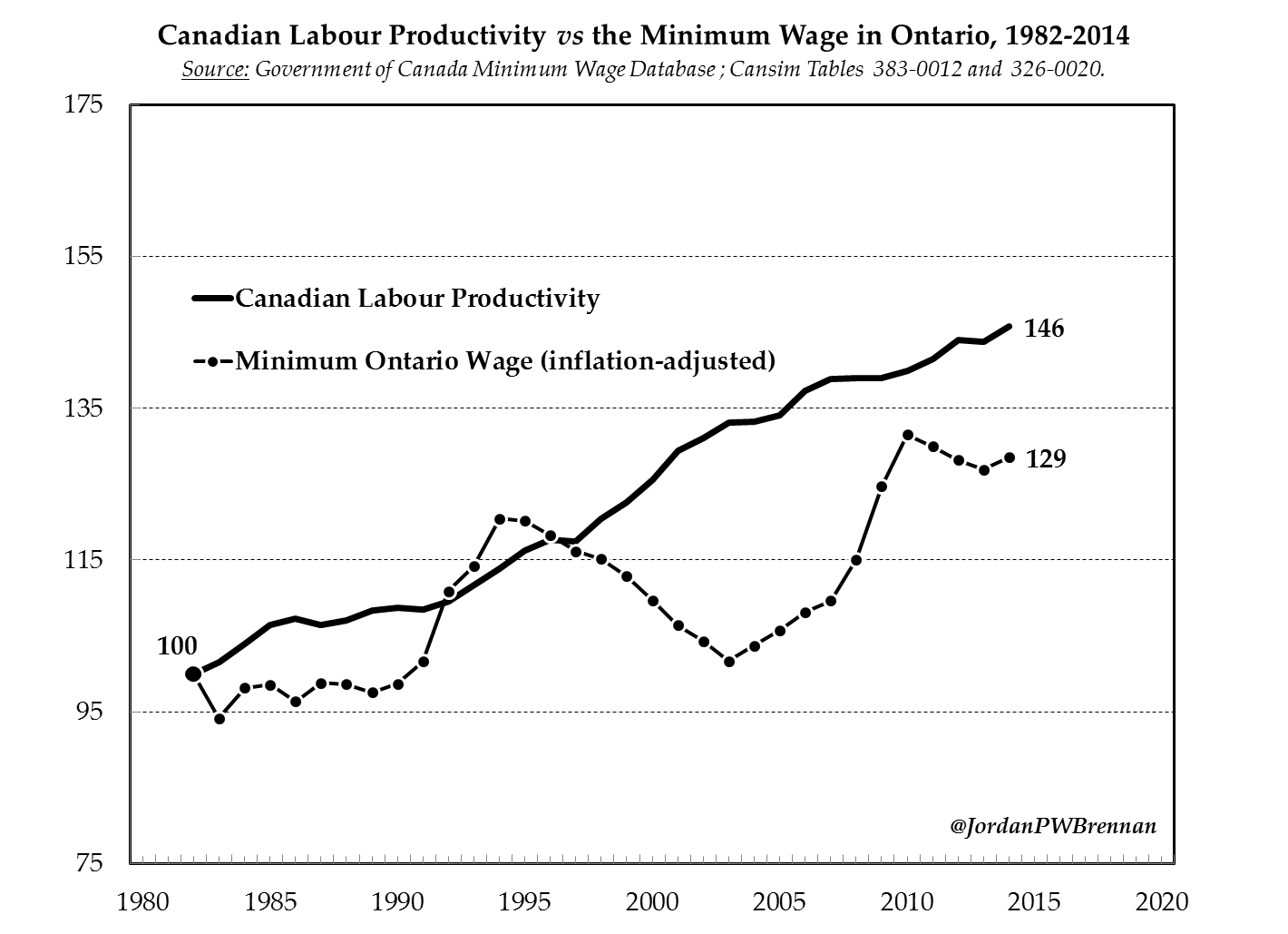 minimum wage in ontario The debate around labour issues reached a boiling point this in ontario this week, with the doug ford government scrapping a pile of labour-friendly workplace rules and freezing the minimum wage.