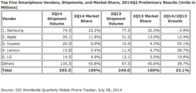 IDC estimates for smartphone market share, Q2 2014