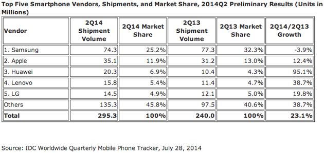 IDC estimates for smartphone market share, Q2 2014
