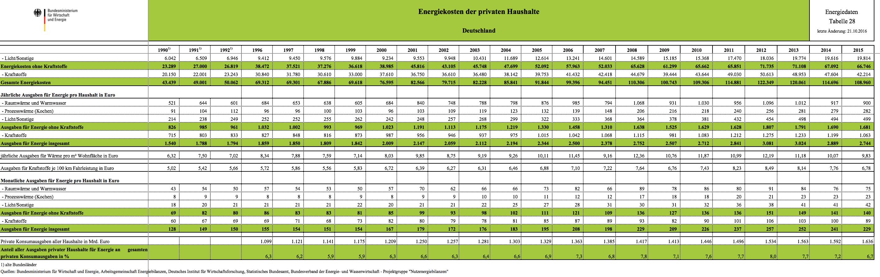 Tabelle der Energiekosten der privaten Haushalte