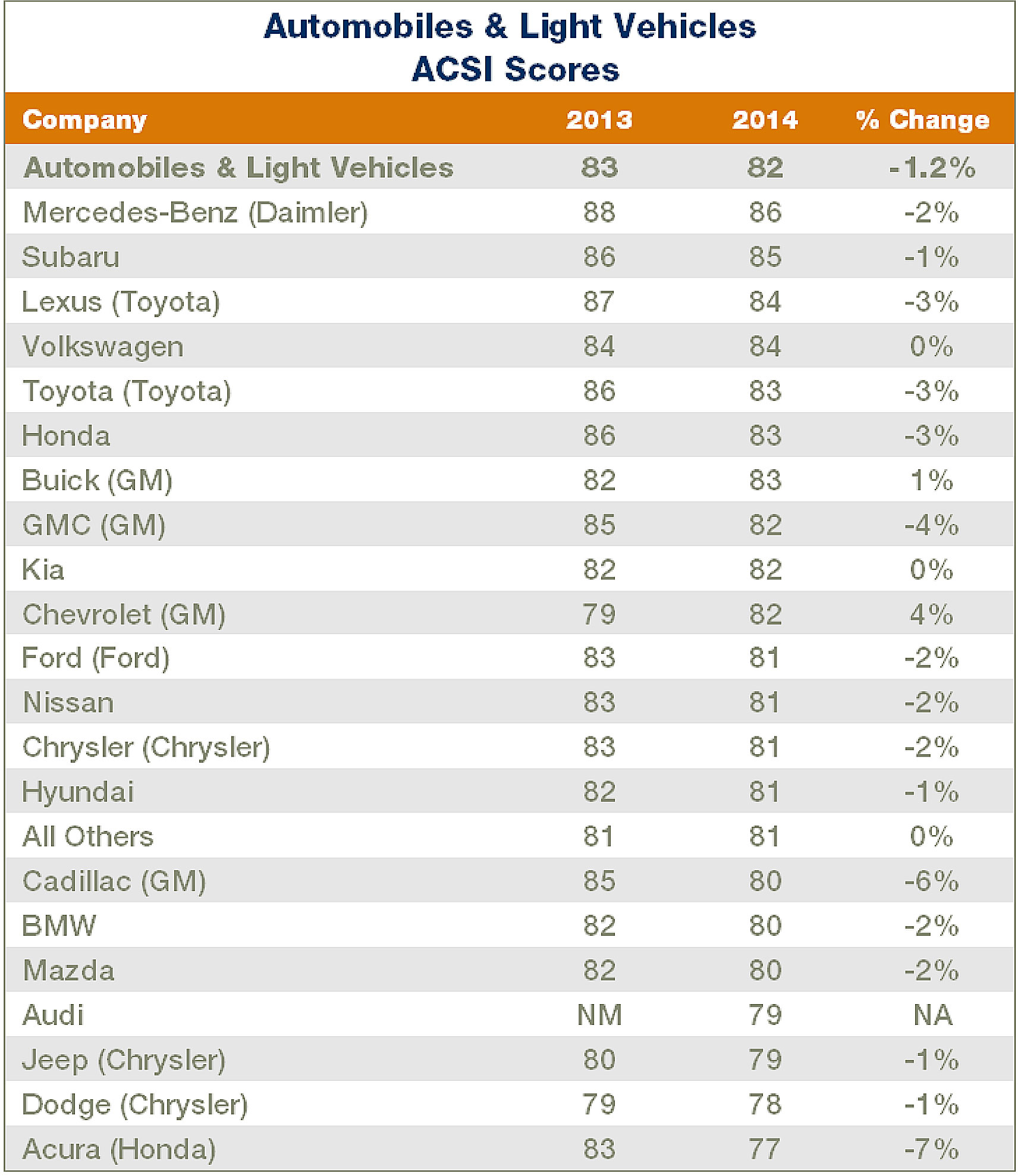 ACSI Automobile Report 2014
