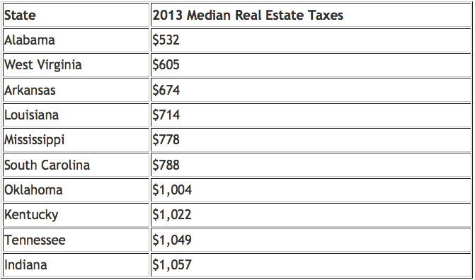 bottom 10 states 2013 real estate taxes