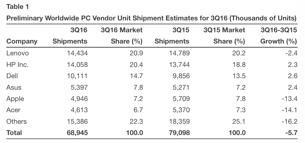 Dem PC-Markt geht es seit immer schlechter und schlechter
