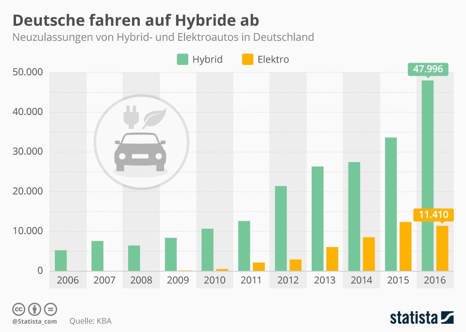 so f hrt deutschland auto hybrid ja elektro och n engadget deutschland. Black Bedroom Furniture Sets. Home Design Ideas