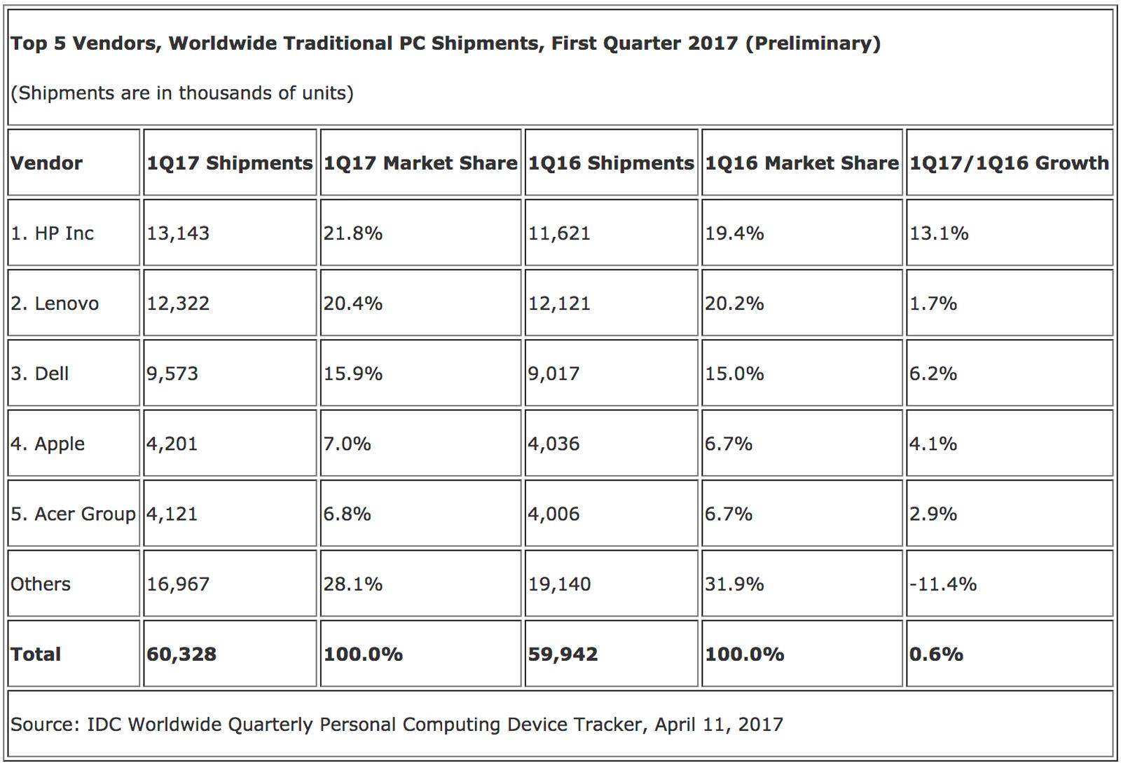 IDC's PC market share estimates for Q1 2017