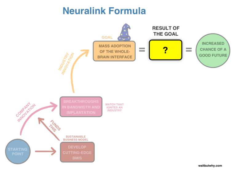 Neuralink Formula - Wait but Why