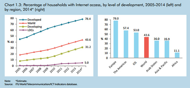 There are now 3 billion internet users, but mostly in rich countries