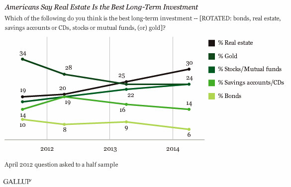 Americans Sold on Real Estate as Best Long-Term Investment