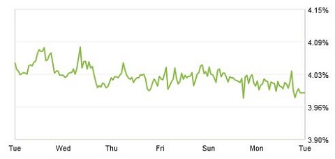 zillow mortgage rate chart 5-27-14