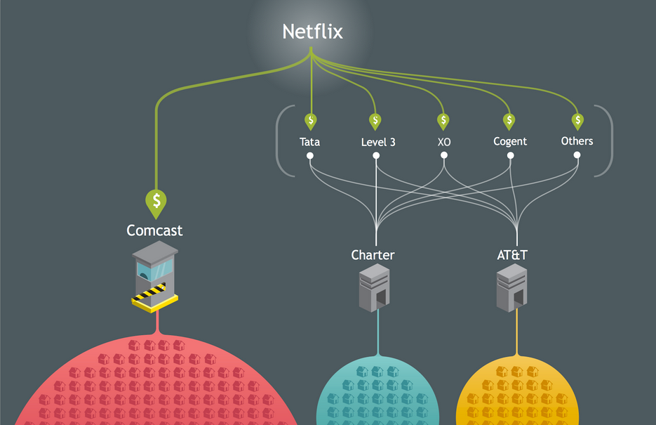 netflix interconnection diagram