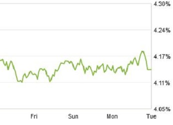 Zillow Mortgage Marketplace: 30-Year Loan Hits 6-Week Low