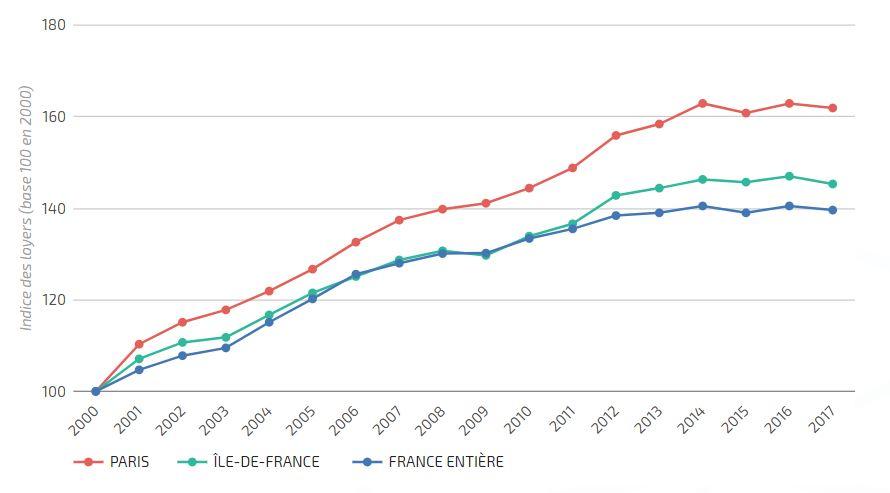 Le Tribunal administratif de Paris annule l'encadrement du montant des loyers parisiens