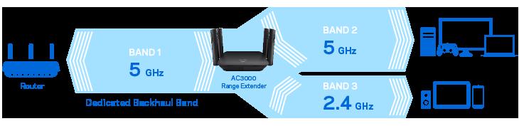 RE9000 tri-band WiFi