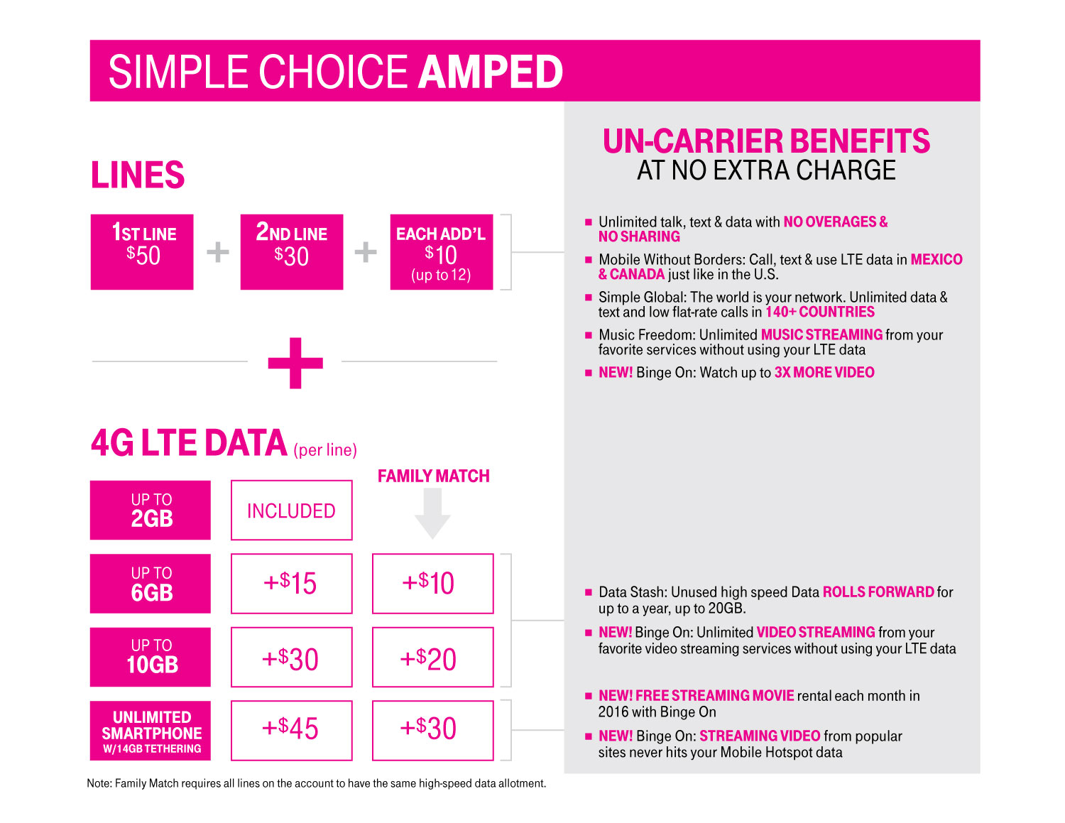 New T-Mobile customers will have to pay more for unlimited data