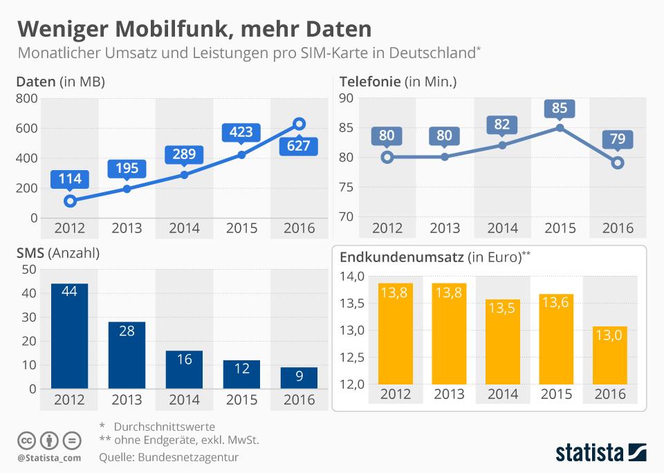 Mehr Daten, weniger Telefonie, weniger Umsatz