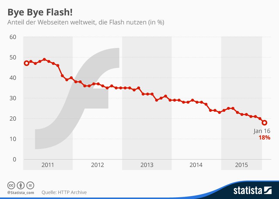 Flash erledigt sich von alleine