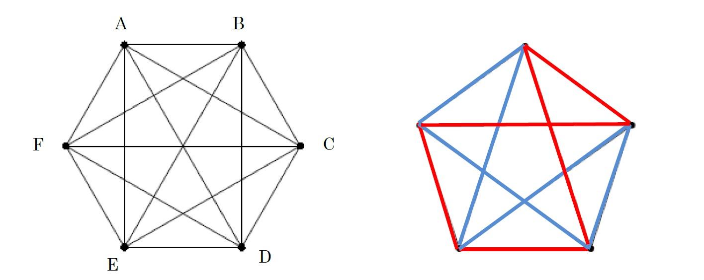 パーティ問題又はラムゼー問題-混沌の中にも、一定のスケールがあれば、特定の秩序が現われるってこと知っていましたか:研究員の眼