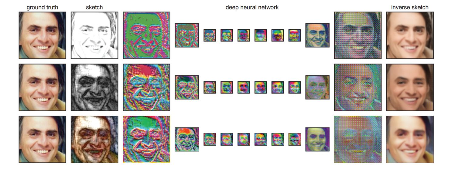 Algorithmus macht aus Skizzen realistische Porträts
