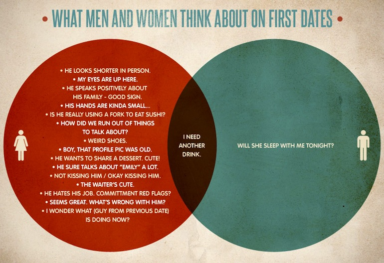 first date venn diagram, first date thoughts, what men and women think about on first dates