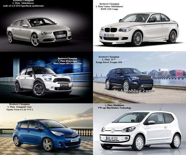 BMW, Range Rover, MINI, Toyota, featured, Gebrauchtwagen, Neuwagen, Porsche, ranking, Restwert, Restwert Champion, Restwert riese, RestwertChampion, RestwertRiese, Schwacke, schwacke Liste, SchwackeListe, Top 10, Top10, VW, Wertverlust, wiederverkaufswert, Restwert champion 2014, eurortax,