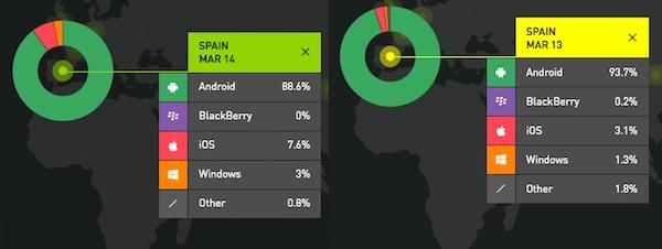 España: iOS y Windows Phone suben pero el trono sigue siendo androide