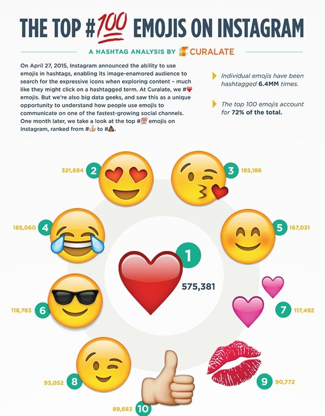 most popular instagram emojis