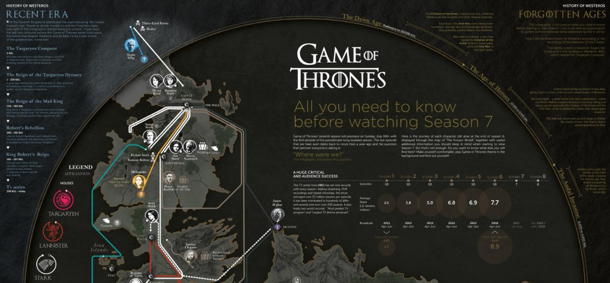 Juego de tronos - 7ª temporada: esto es todo lo que necesitas saber antes de verla