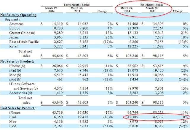 ipad sales not decreasing chart