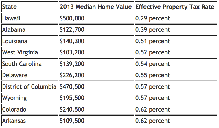 lowest effective property taxes