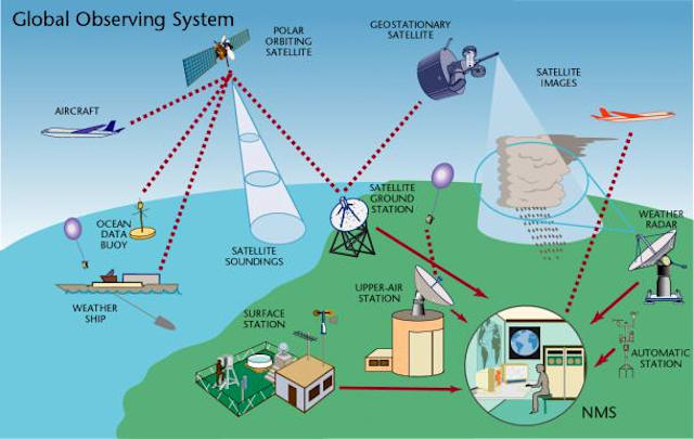 The WMO Global Observation System