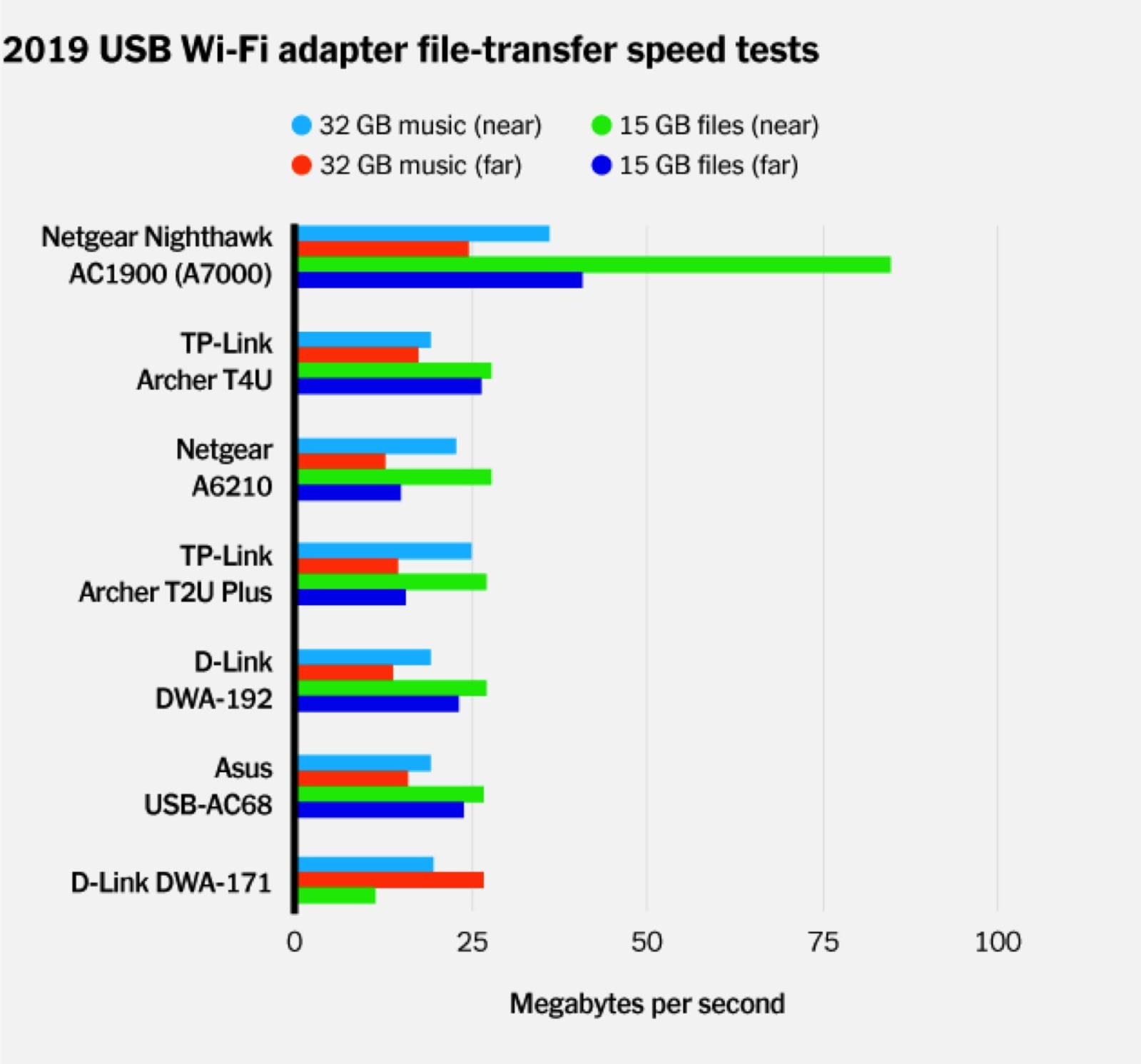Wi-Fi adapter