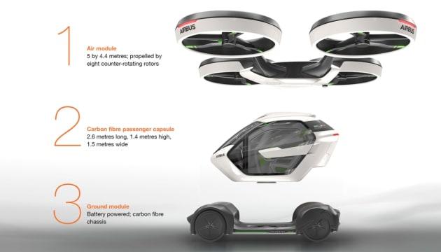 la voiture qui vole qu 39 airbus imagine pour 2027. Black Bedroom Furniture Sets. Home Design Ideas