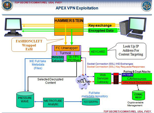 NSA VPN exploit diagram