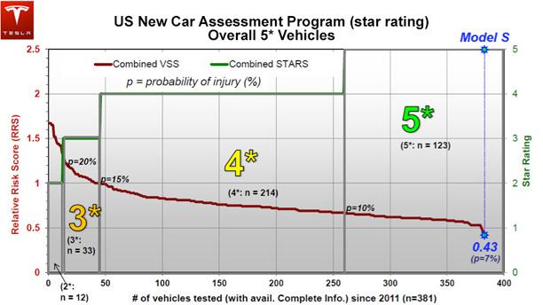 Tesla Model S Sets NHTSA Vehicle Safety Record [UPDATE ...
