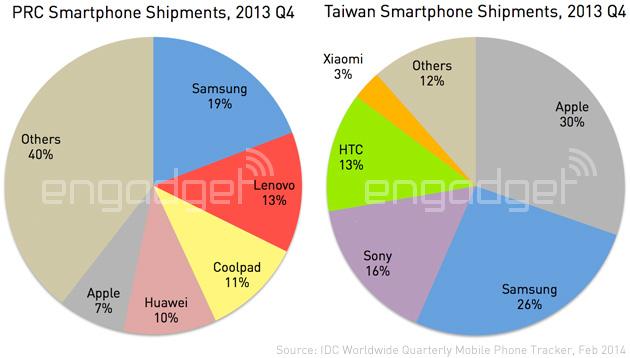 http://o.aolcdn.com/hss/storage/adam/91be4d756a9447930902447150599e91/IDC-China-and-Taiwan-Q4-2013.jpg