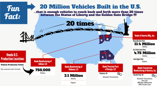 honda marks 20 million vehicles made in the usa. Black Bedroom Furniture Sets. Home Design Ideas
