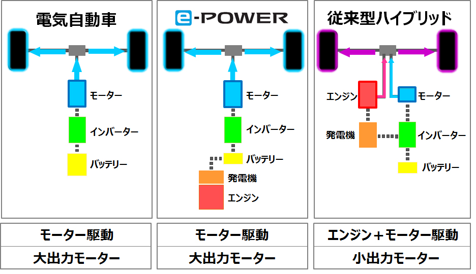 「e-power」の画像検索結果