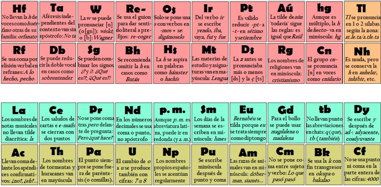 tabla periodica completa descargar gratis choice image periodic tabla periodica completa para descargar choice image periodic - La Tabla Periodica Completa Pdf