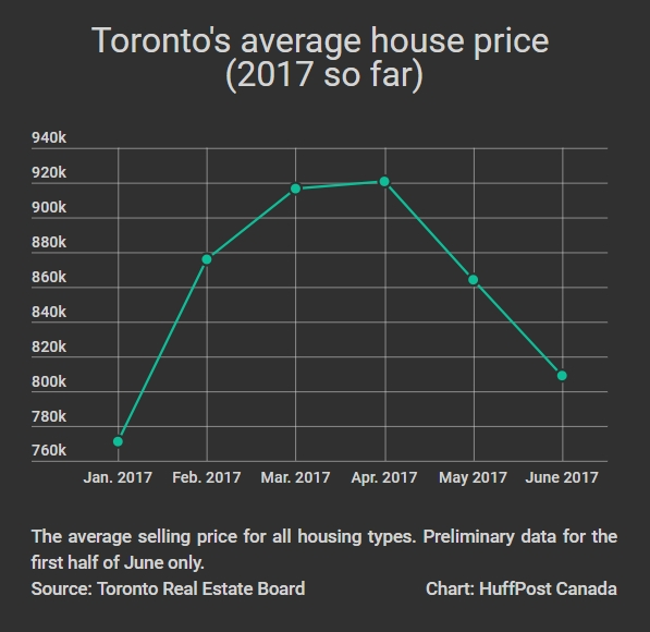 Toronto House Prices Have Already Fallen 12% From Their Peak