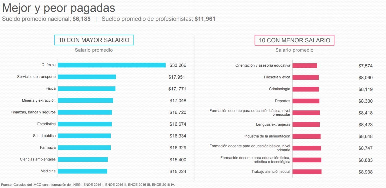 Las 10 Modelos Mejor Pagadas Del Mundo: Las 10 Carreras Mejor Y Peor Pagadas En México