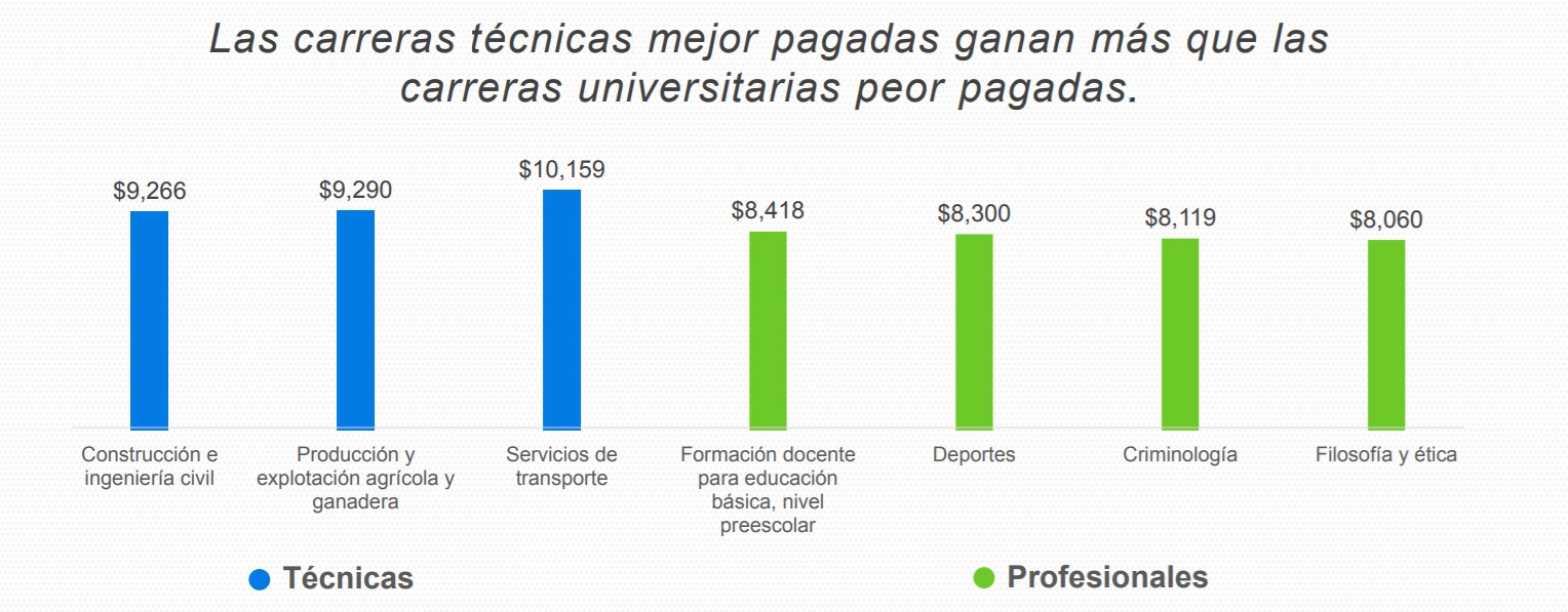 Estas 3 carreras técnicas son mejor pagadas que 4 universitarias