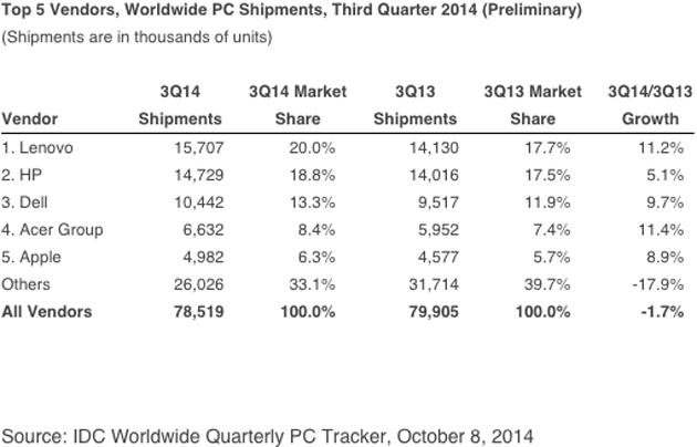 IDC worldwide PC market share, Q3 2014